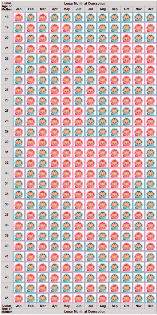 Gender prediction chart